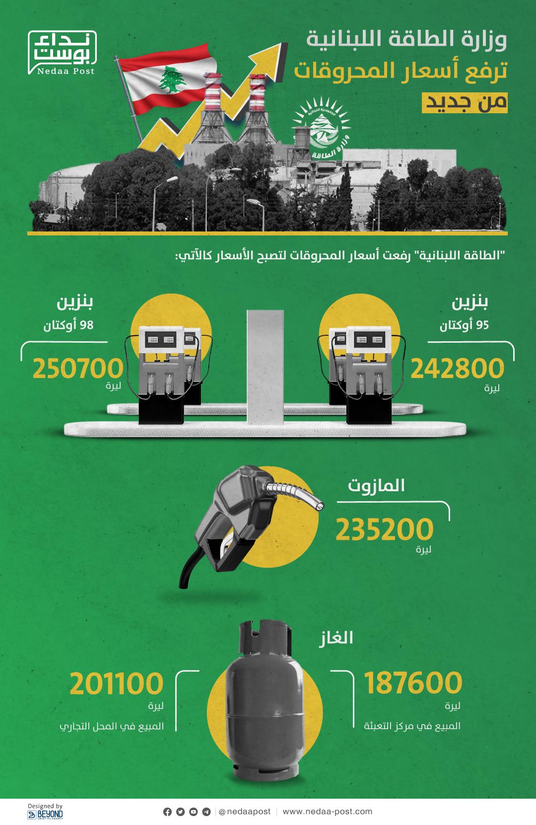 63-وزارة-الطاقة-اللبنانية-ترفع-أسعار-المحروقات-من-جديد
